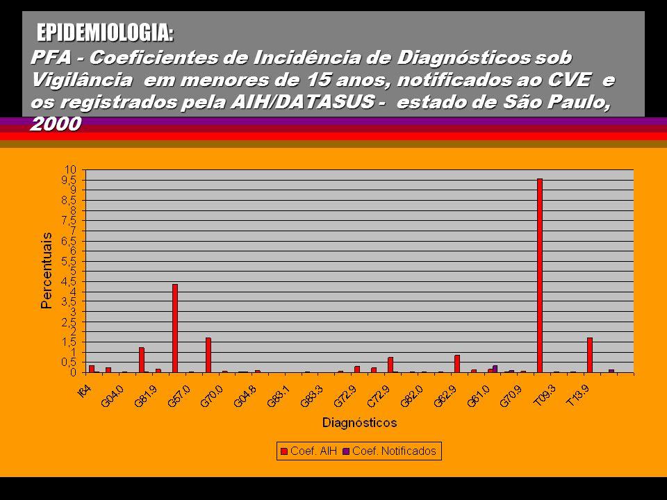EPIDEMIOLOGIA: PFA - Coeficientes de Incidência de Diagnósticos sob Vigilância em menores de 15 anos, notificados ao CVE e os registrados pela AIH/DATASUS - estado de São Paulo, 2000
