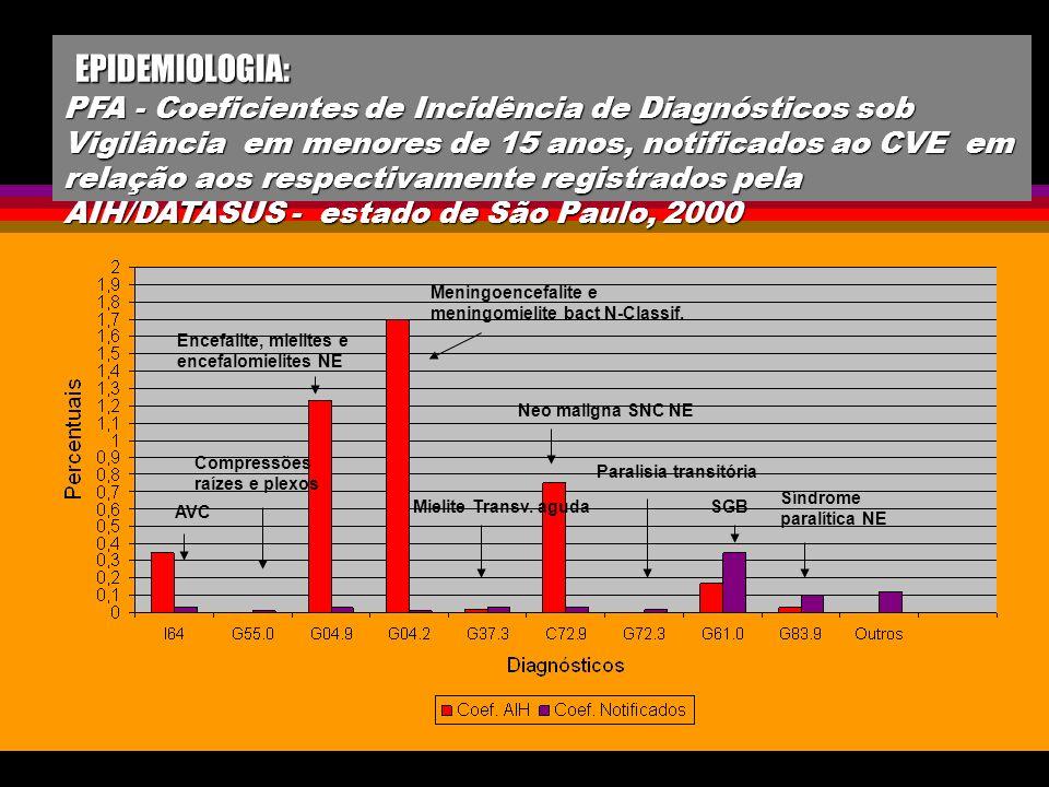 EPIDEMIOLOGIA: PFA - Coeficientes de Incidência de Diagnósticos sob Vigilância em menores de 15 anos, notificados ao CVE em relação aos respectivamente registrados pela AIH/DATASUS - estado de São Paulo, 2000