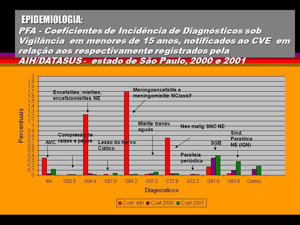 EPIDEMIOLOGIA: PFA - Coeficientes de Incidência de Diagnósticos sob Vigilância em menores de 15 anos, notificados ao CVE em relação aos respectivamente registrados pela AIH/DATASUS - estado de São Paulo, 2000 e 2001