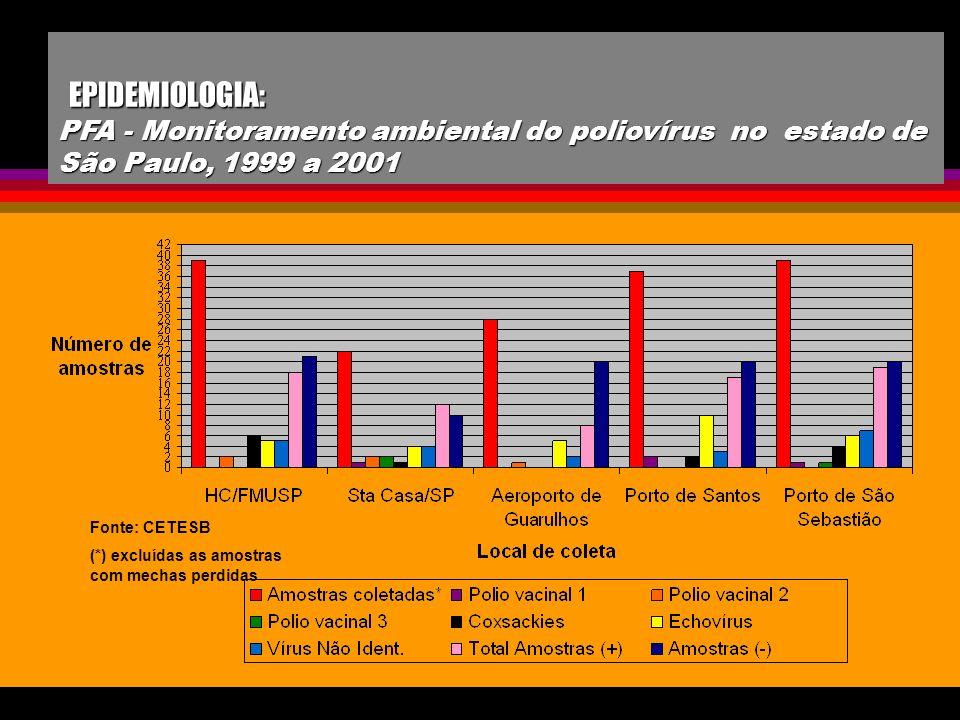 EPIDEMIOLOGIA: PFA - Monitoramento ambiental do poliovírus no estado de São Paulo, 1999 a 2001