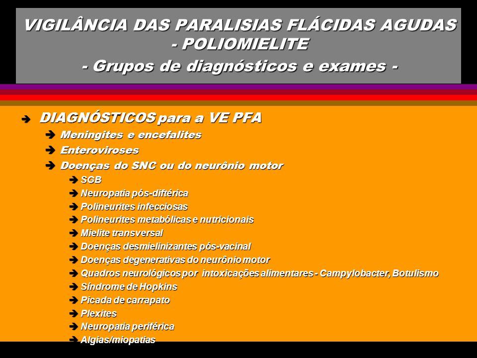 VIGILÂNCIA DAS PARALISIAS FLÁCIDAS AGUDAS - POLIOMIELITE - Grupos de diagnósticos e exames -