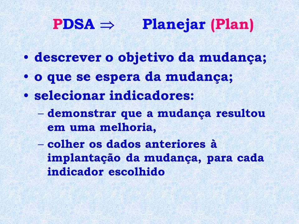 PDSA  Planejar (Plan) descrever o objetivo da mudança;