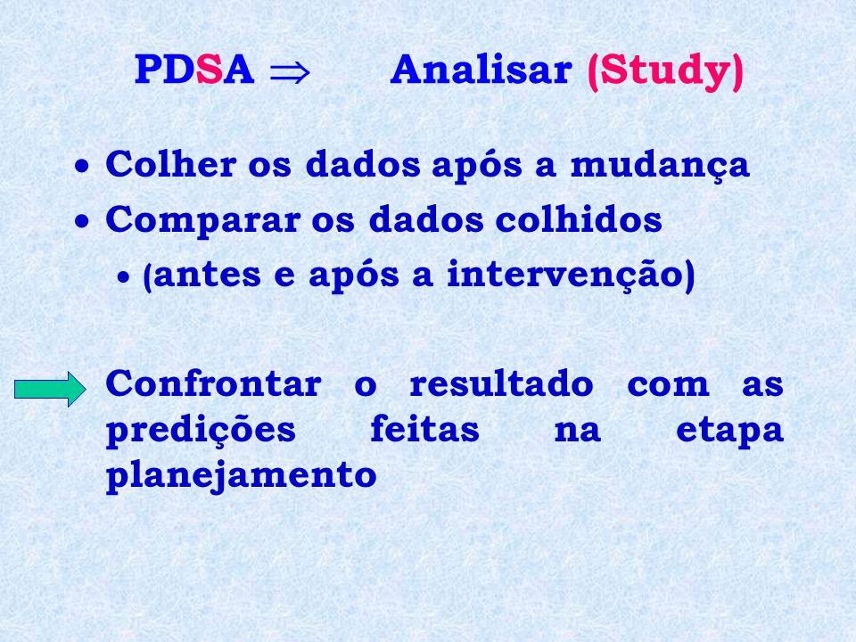 PDSA  Analisar (Study)