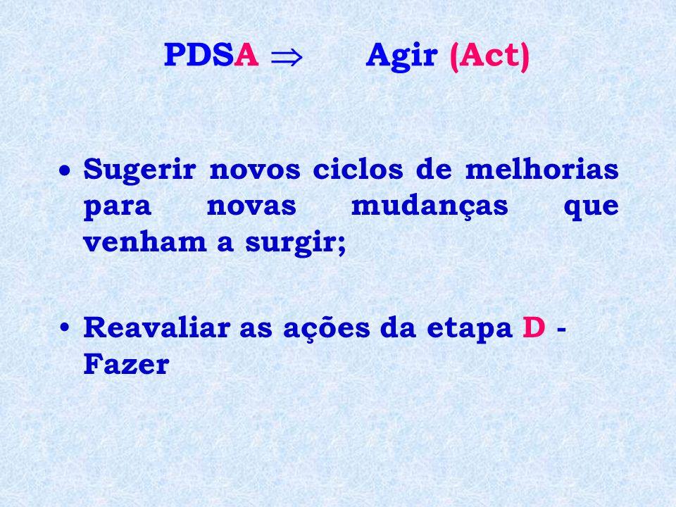 PDSA  Agir (Act) Sugerir novos ciclos de melhorias para novas mudanças que venham a surgir; Reavaliar as ações da etapa D - Fazer.