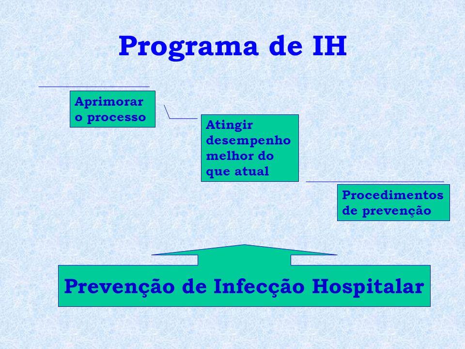 Prevenção de Infecção Hospitalar