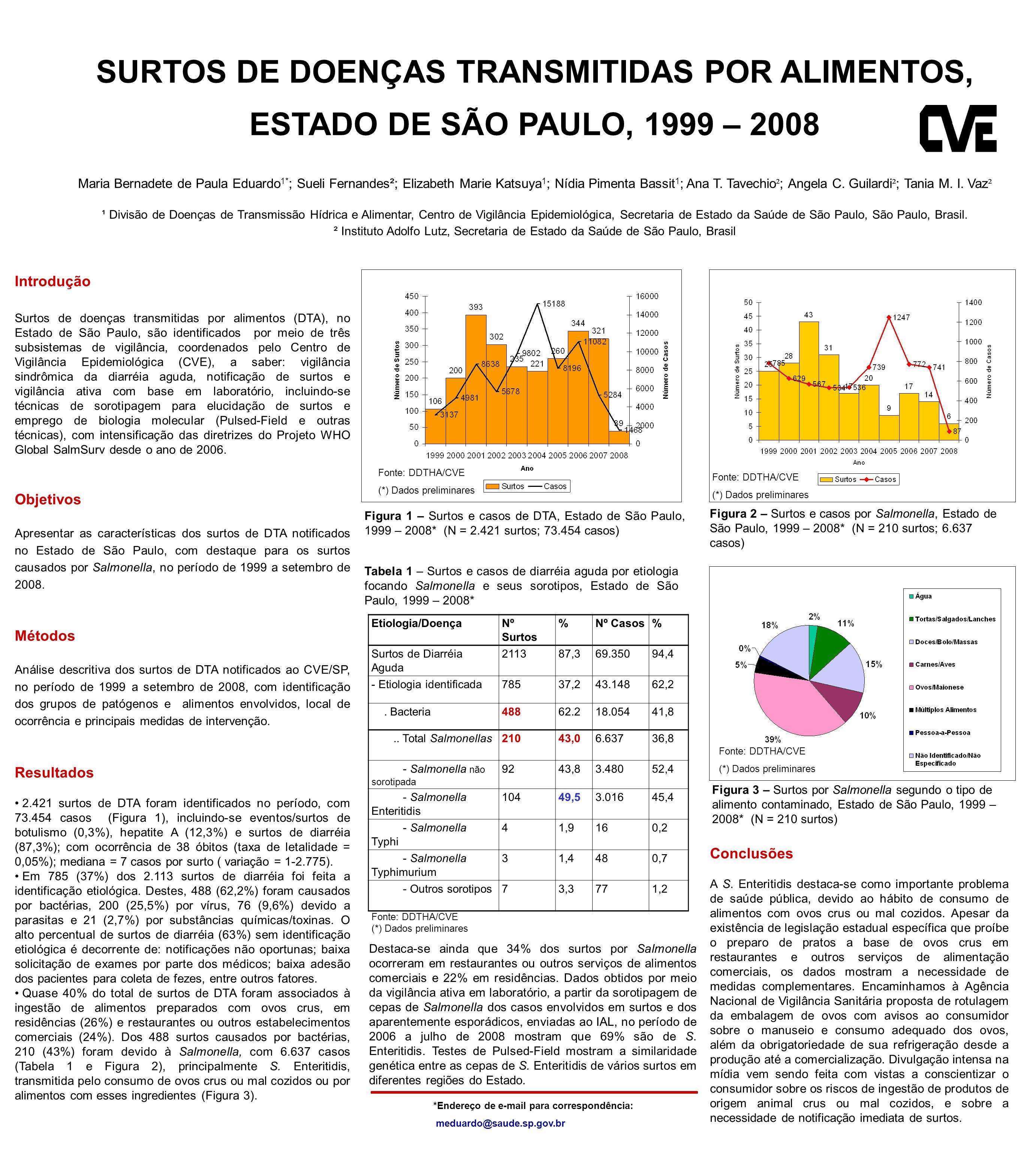 SURTOS DE DOENÇAS TRANSMITIDAS POR ALIMENTOS, ESTADO DE SÃO PAULO, 1999 – 2008