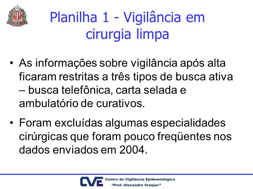 Planilha 1 - Vigilância em cirurgia limpa