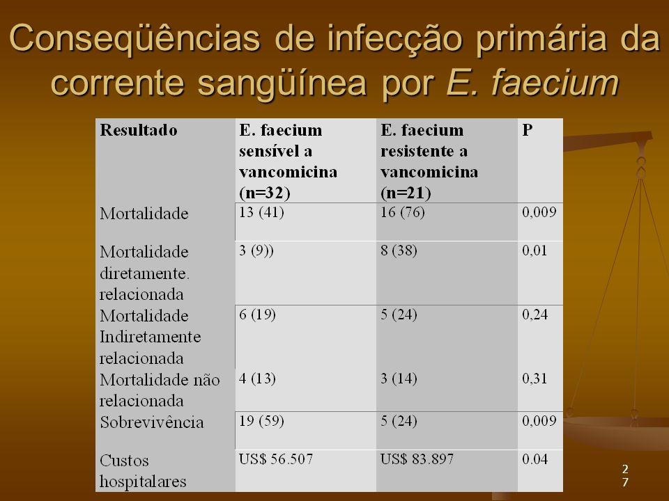 Conseqüências de infecção primária da corrente sangüínea por E. faecium