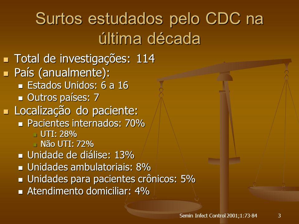 Surtos estudados pelo CDC na última década
