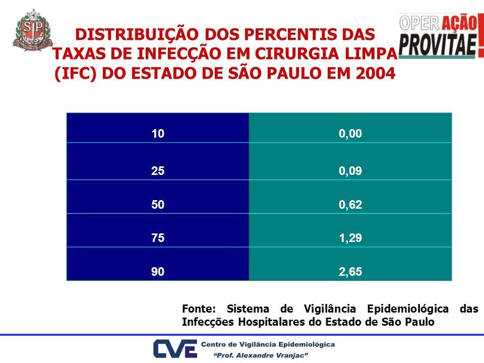 DISTRIBUIÇÃO DOS PERCENTIS DAS TAXAS DE INFECÇÃO EM CIRURGIA LIMPA (IFC) DO ESTADO DE SÃO PAULO EM 2004