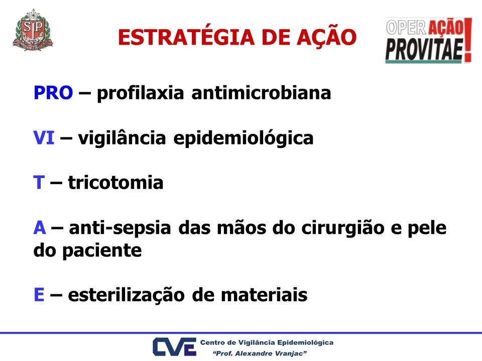 ESTRATÉGIA DE AÇÃO PRO – profilaxia antimicrobiana
