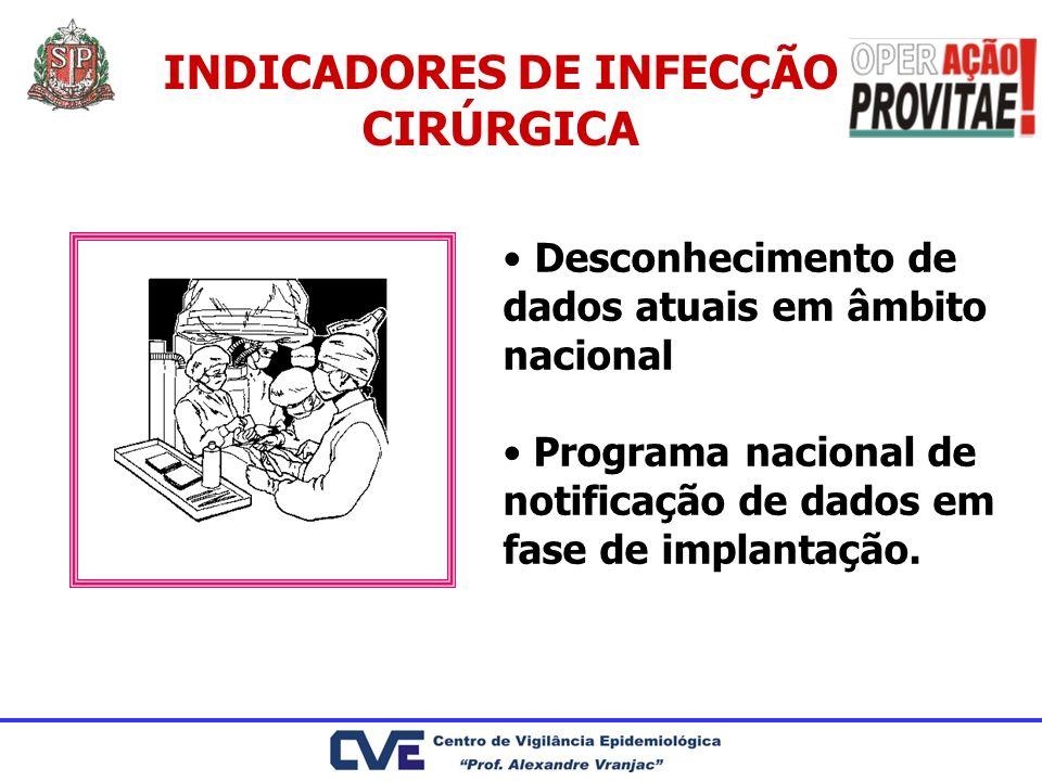 INDICADORES DE INFECÇÃO CIRÚRGICA