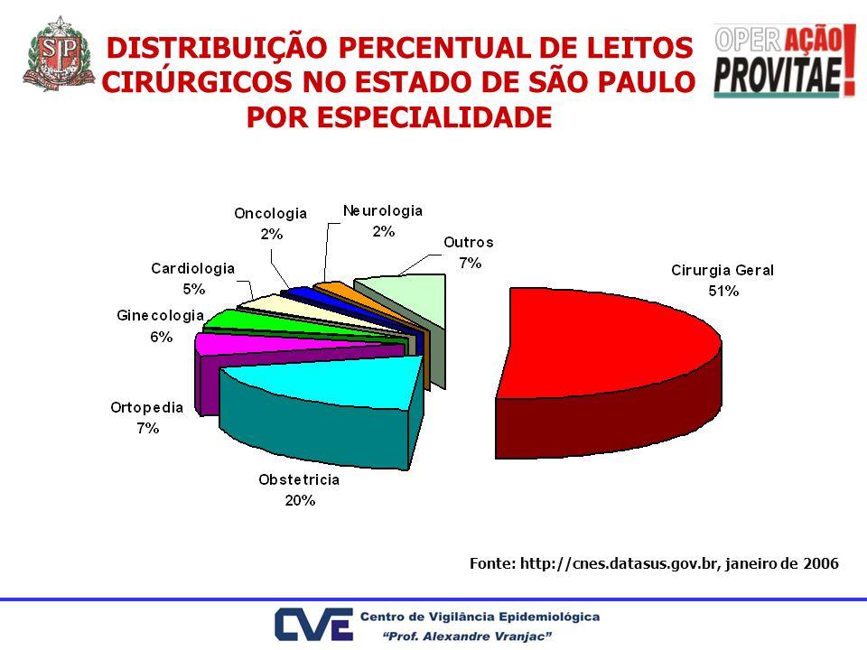 DISTRIBUIÇÃO PERCENTUAL DE LEITOS CIRÚRGICOS NO ESTADO DE SÃO PAULO POR ESPECIALIDADE