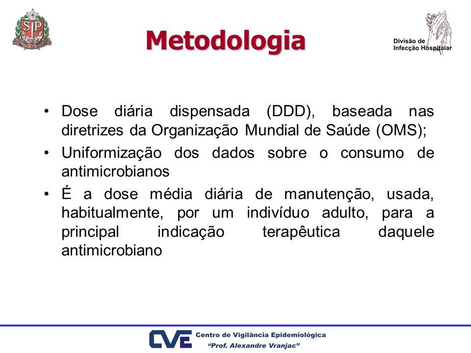 MetodologiaDose diária dispensada (DDD), baseada nas diretrizes da Organização Mundial de Saúde (OMS);