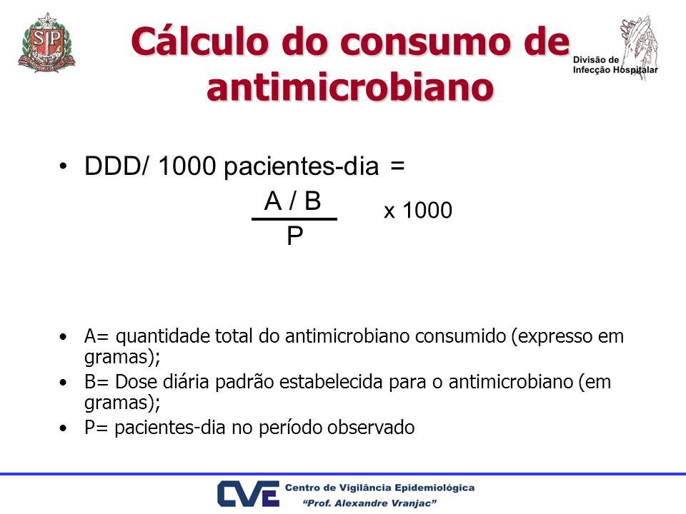 Cálculo do consumo de antimicrobiano