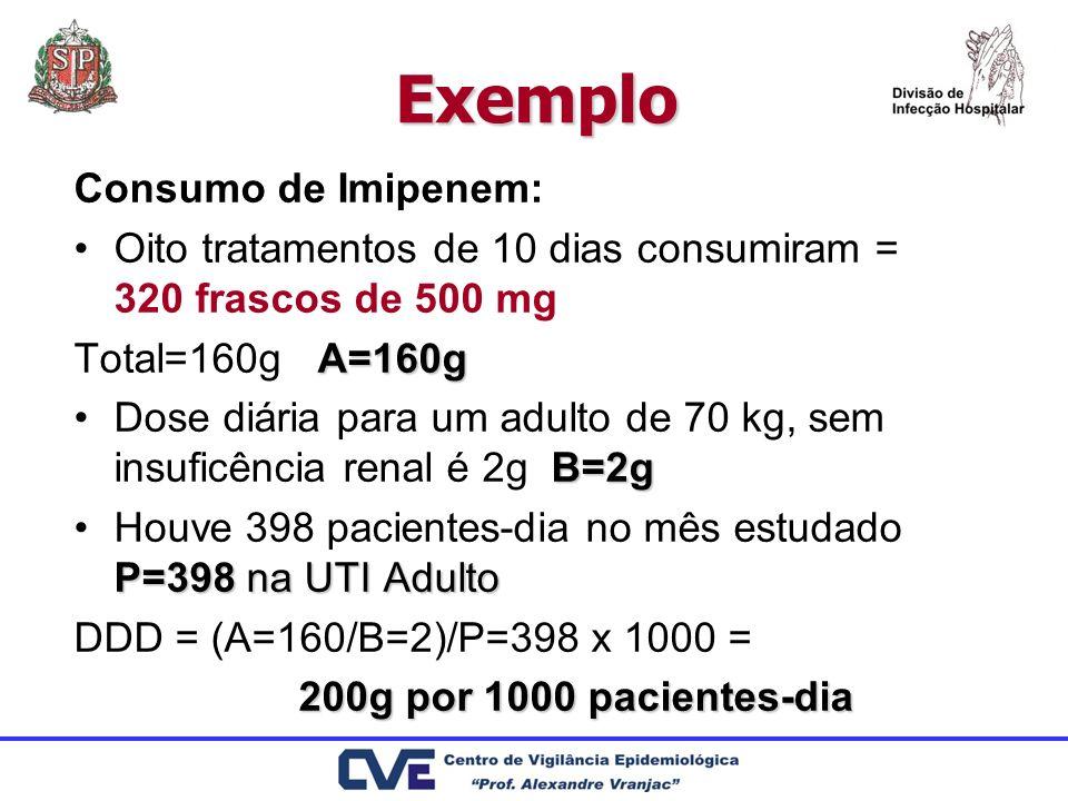 Exemplo Consumo de Imipenem: