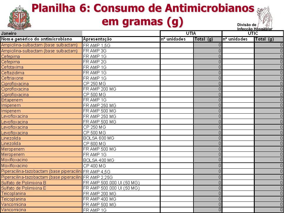 Planilha 6: Consumo de Antimicrobianos em gramas (g)