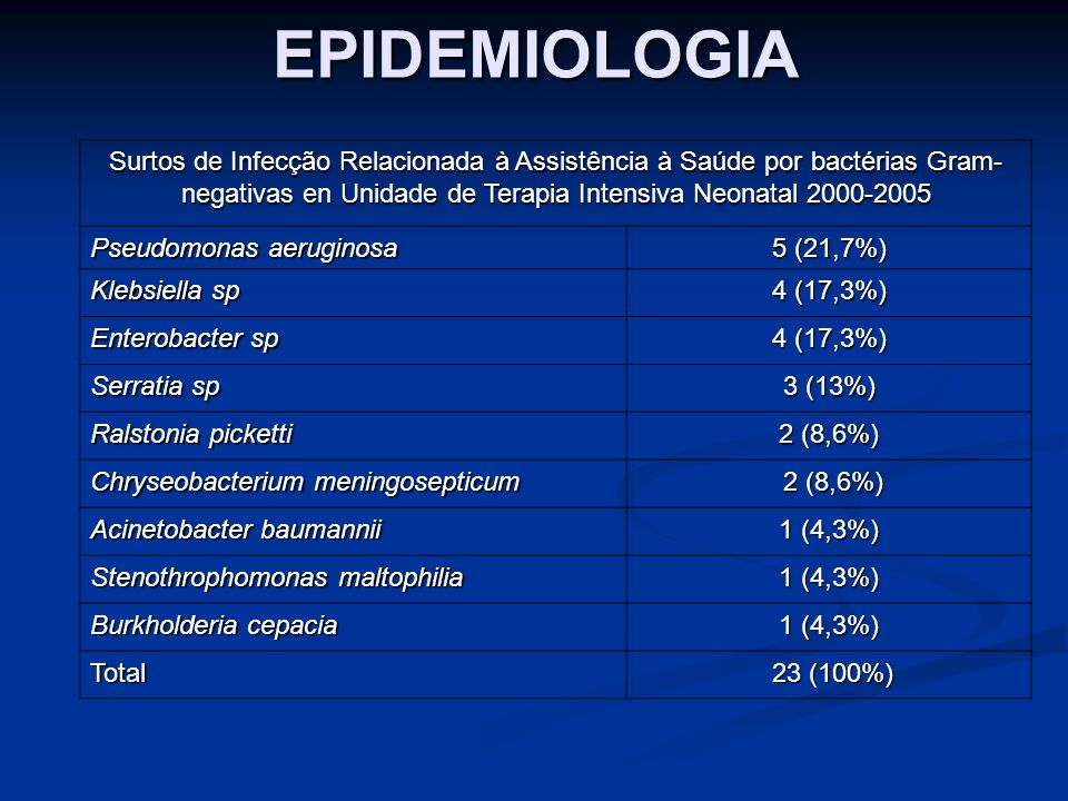 EPIDEMIOLOGIA Surtos de Infecção Relacionada à Assistência à Saúde por bactérias Gram-negativas en Unidade de Terapia Intensiva Neonatal 2000-2005.