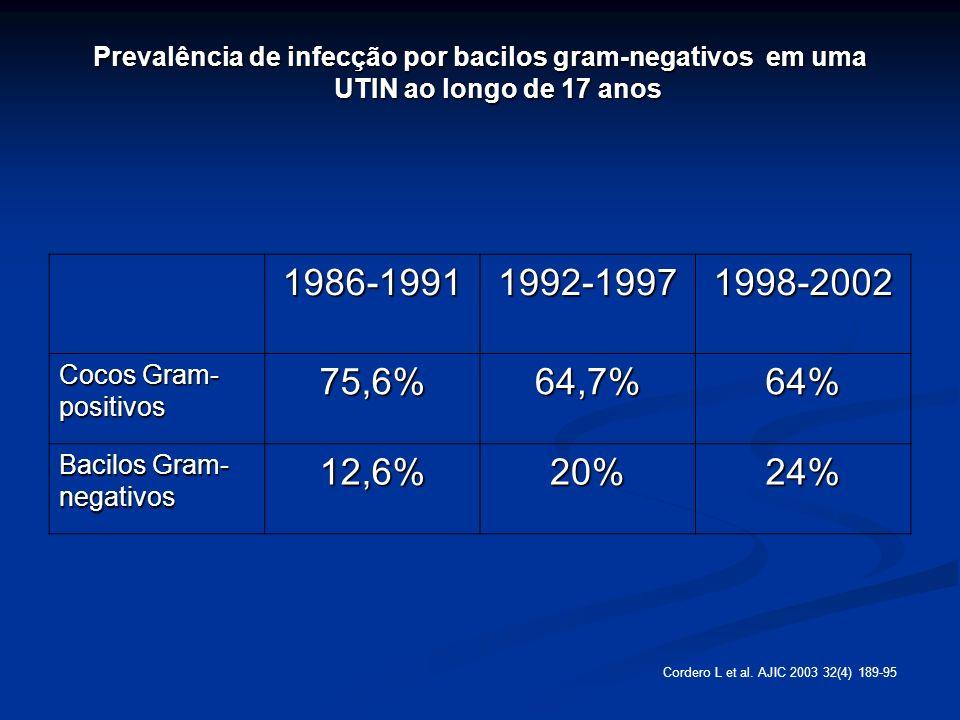 Prevalência de infecção por bacilos gram-negativos em uma UTIN ao longo de 17 anos