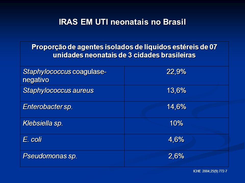 IRAS EM UTI neonatais no Brasil