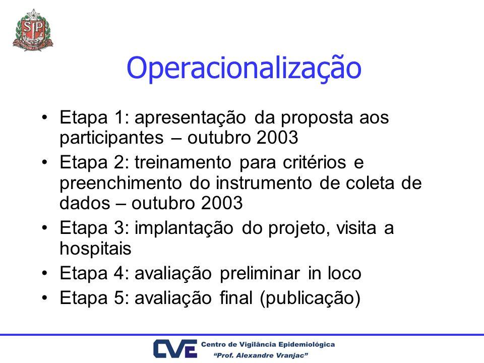 Operacionalização Etapa 1: apresentação da proposta aos participantes – outubro 2003.