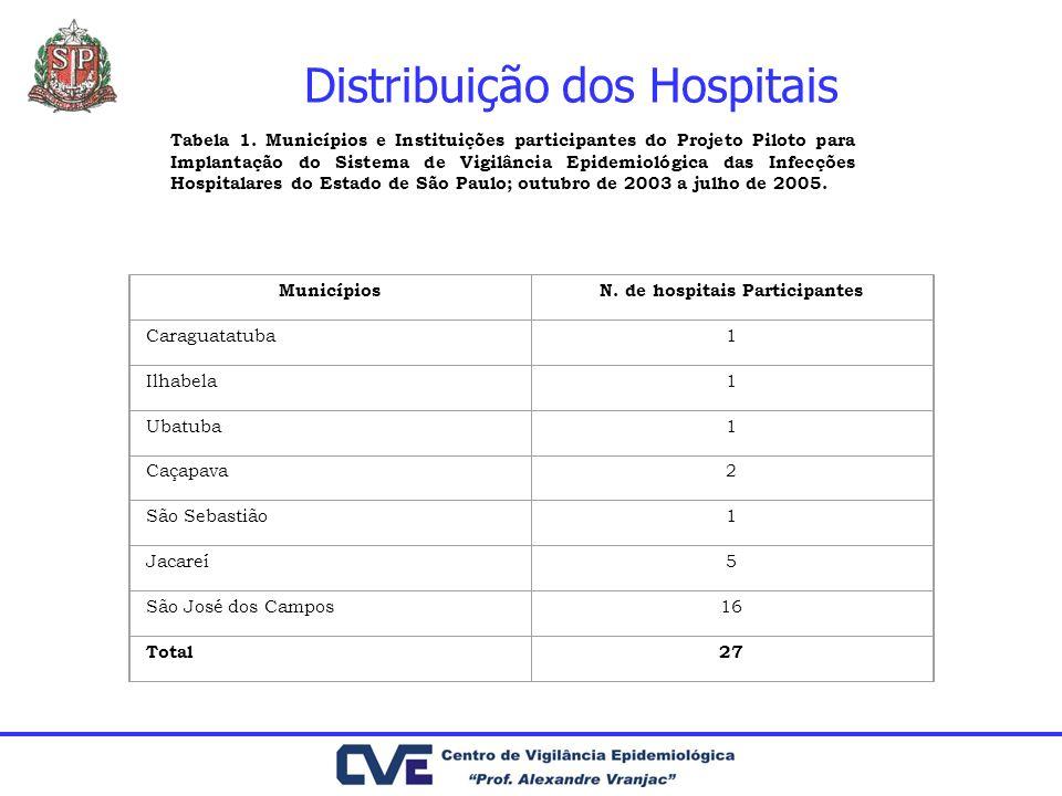 Distribuição dos Hospitais