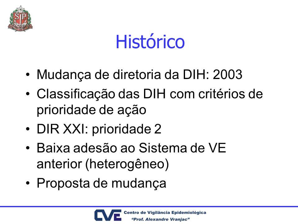 Histórico Mudança de diretoria da DIH: 2003