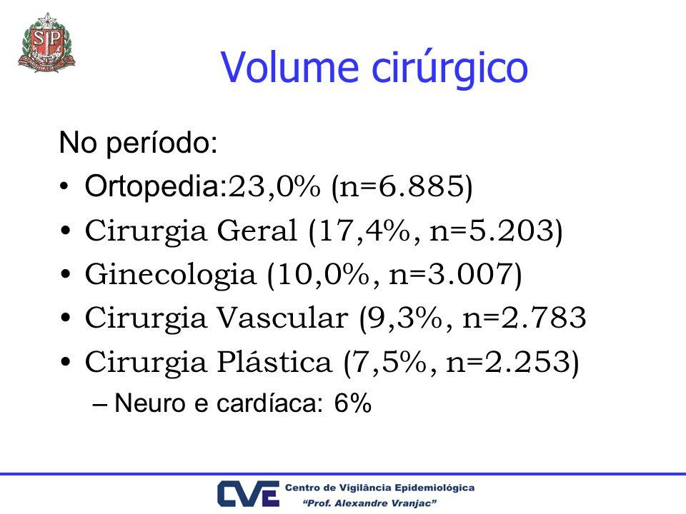 Volume cirúrgico No período: Ortopedia:23,0% (n=6.885)