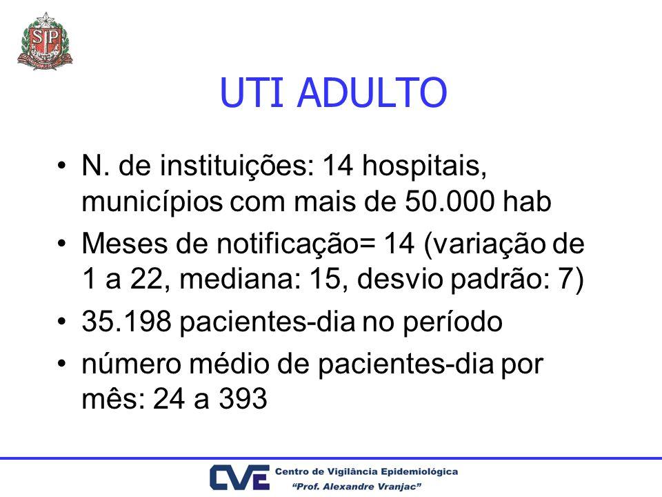 UTI ADULTO N. de instituições: 14 hospitais, municípios com mais de 50.000 hab.