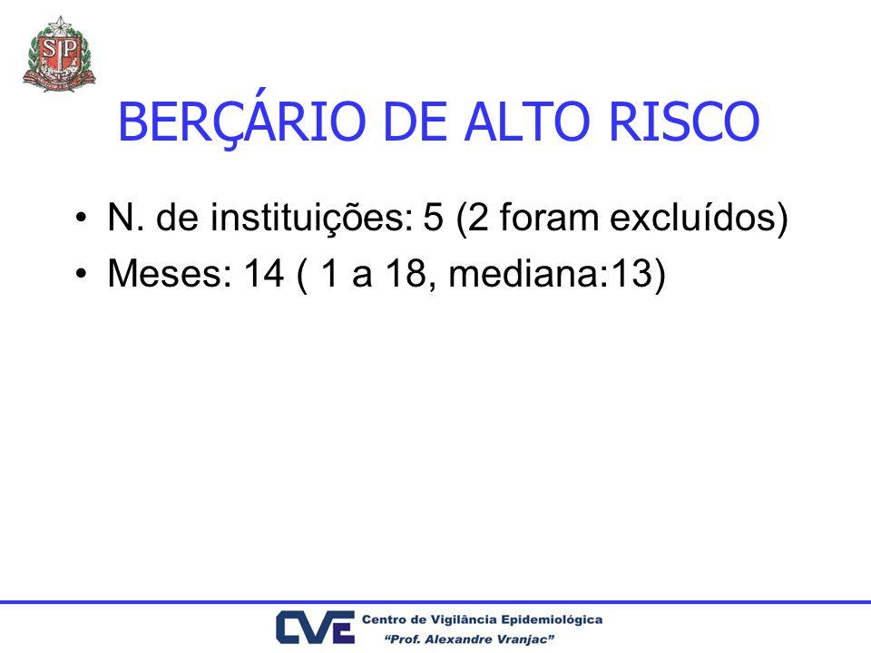 BERÇÁRIO DE ALTO RISCO N. de instituições: 5 (2 foram excluídos)