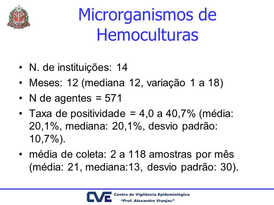Microrganismos de Hemoculturas