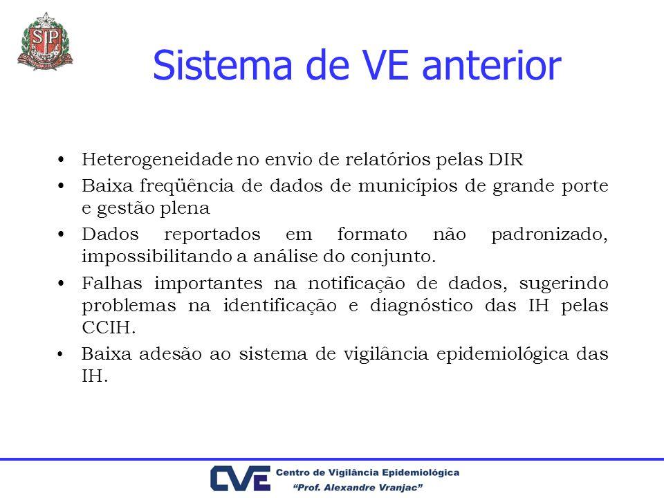 Sistema de VE anterior Heterogeneidade no envio de relatórios pelas DIR. Baixa freqüência de dados de municípios de grande porte e gestão plena.