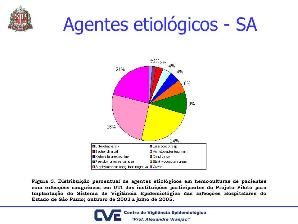 Agentes etiológicos - SA