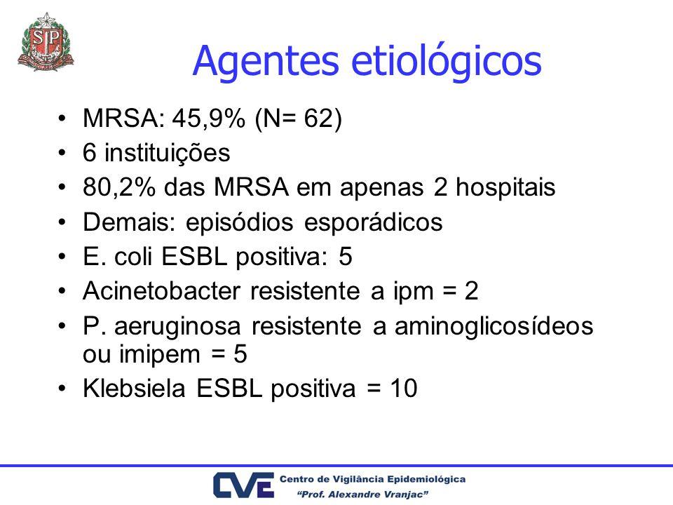 Agentes etiológicos MRSA: 45,9% (N= 62) 6 instituições