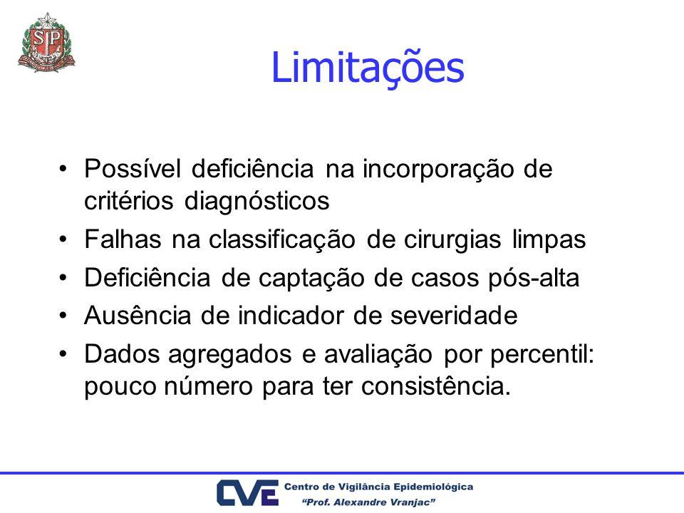 Limitações Possível deficiência na incorporação de critérios diagnósticos. Falhas na classificação de cirurgias limpas.