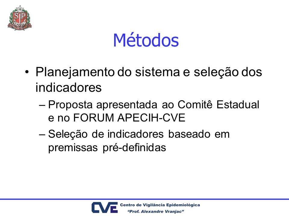 Métodos Planejamento do sistema e seleção dos indicadores