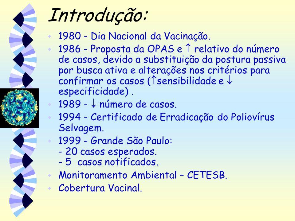 Introdução: 1980 - Dia Nacional da Vacinação.