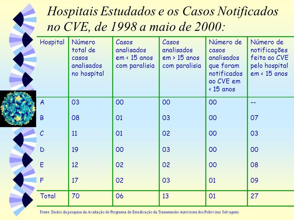 Hospitais Estudados e os Casos Notificados no CVE, de 1998 a maio de 2000:
