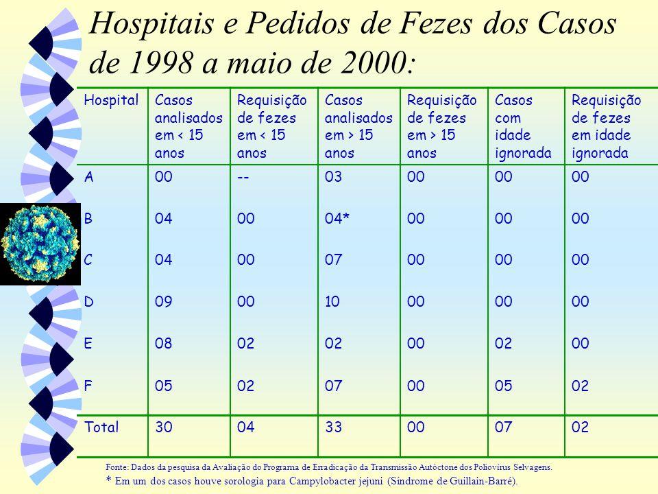 Hospitais e Pedidos de Fezes dos Casos de 1998 a maio de 2000: