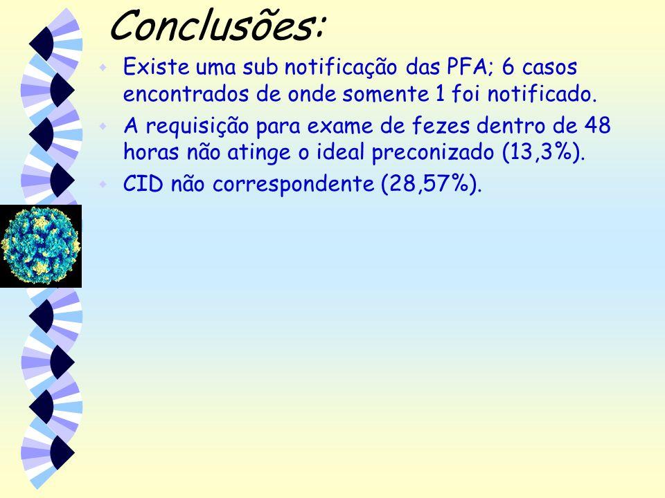 Conclusões: Existe uma sub notificação das PFA; 6 casos encontrados de onde somente 1 foi notificado.