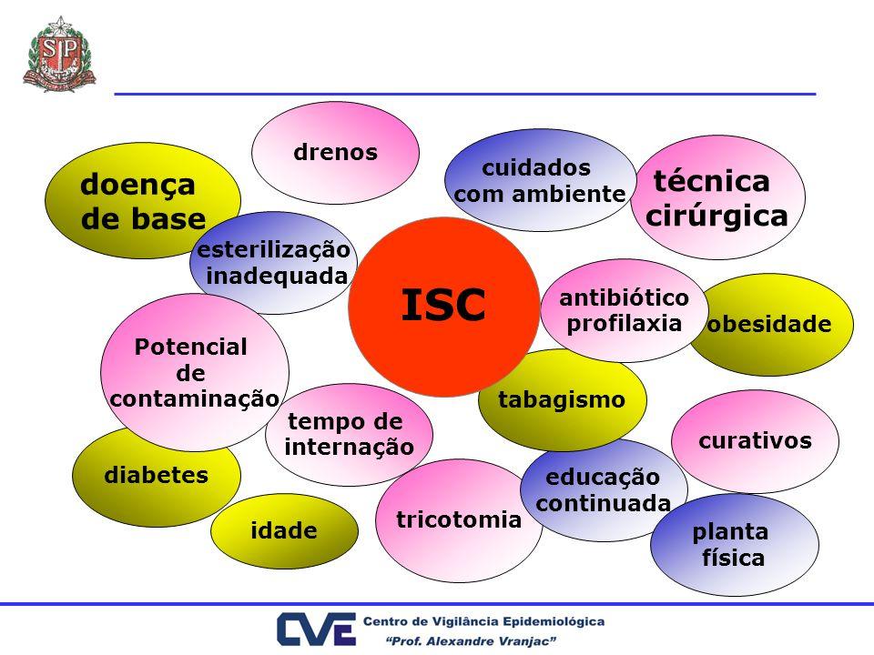 ISC técnica doença cirúrgica de base drenos cuidados com ambiente