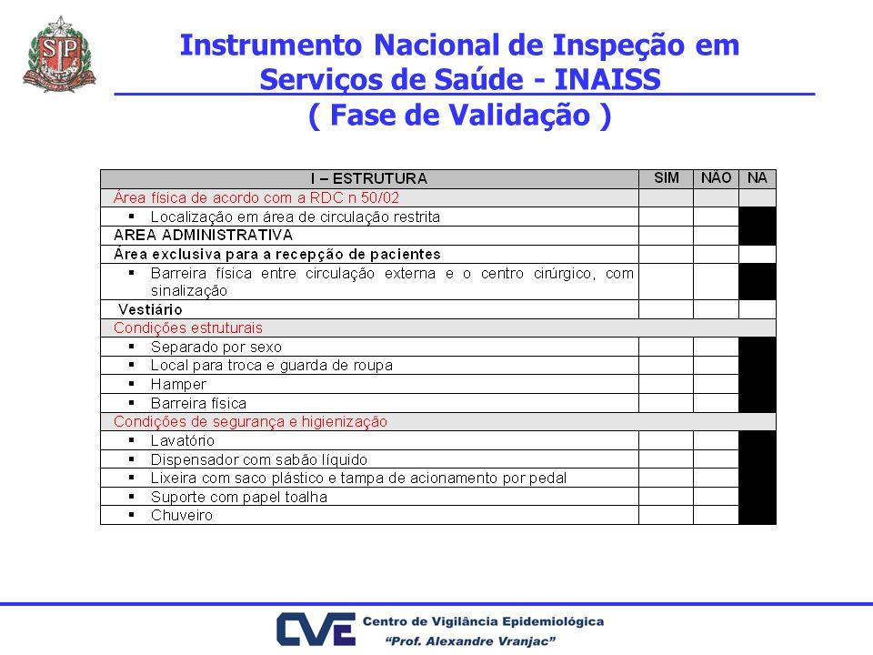 Instrumento Nacional de Inspeção em Serviços de Saúde - INAISS ( Fase de Validação )