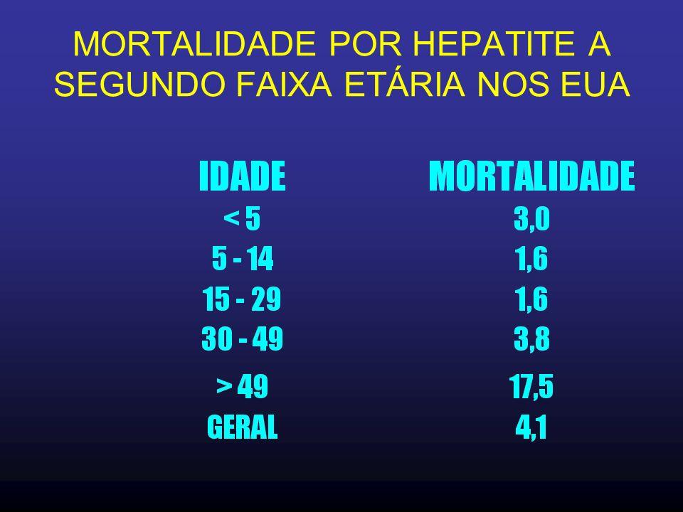 MORTALIDADE POR HEPATITE A SEGUNDO FAIXA ETÁRIA NOS EUA