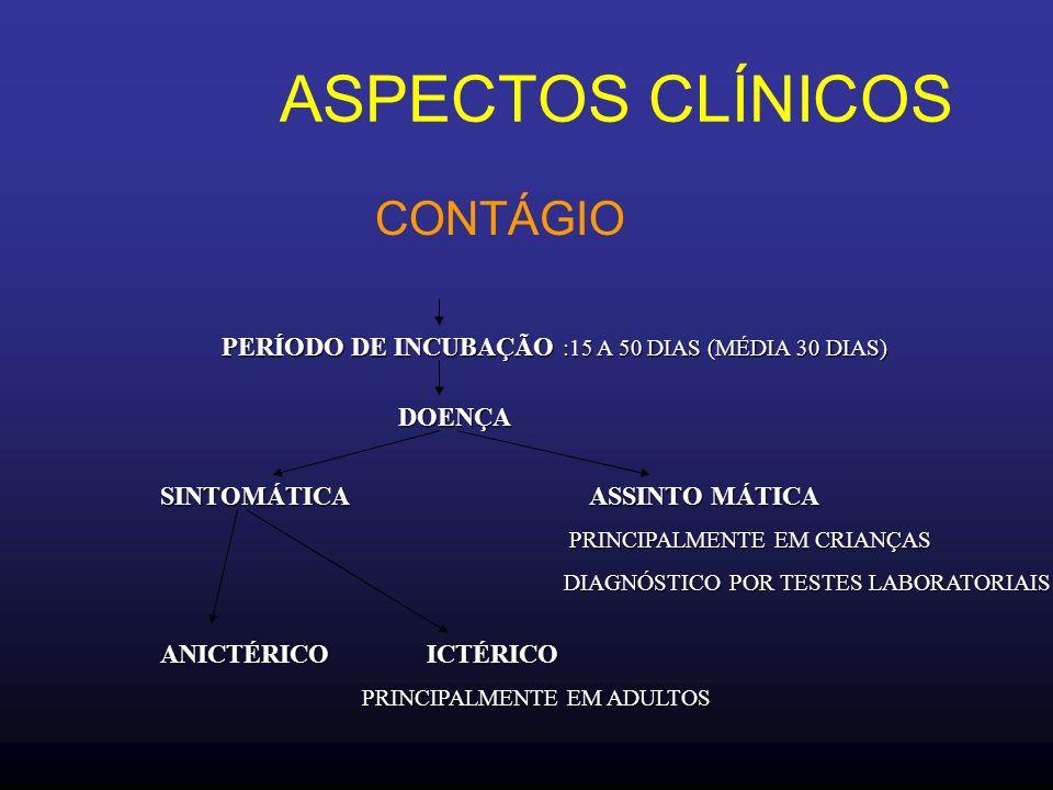 ASPECTOS CLÍNICOS CONTÁGIO