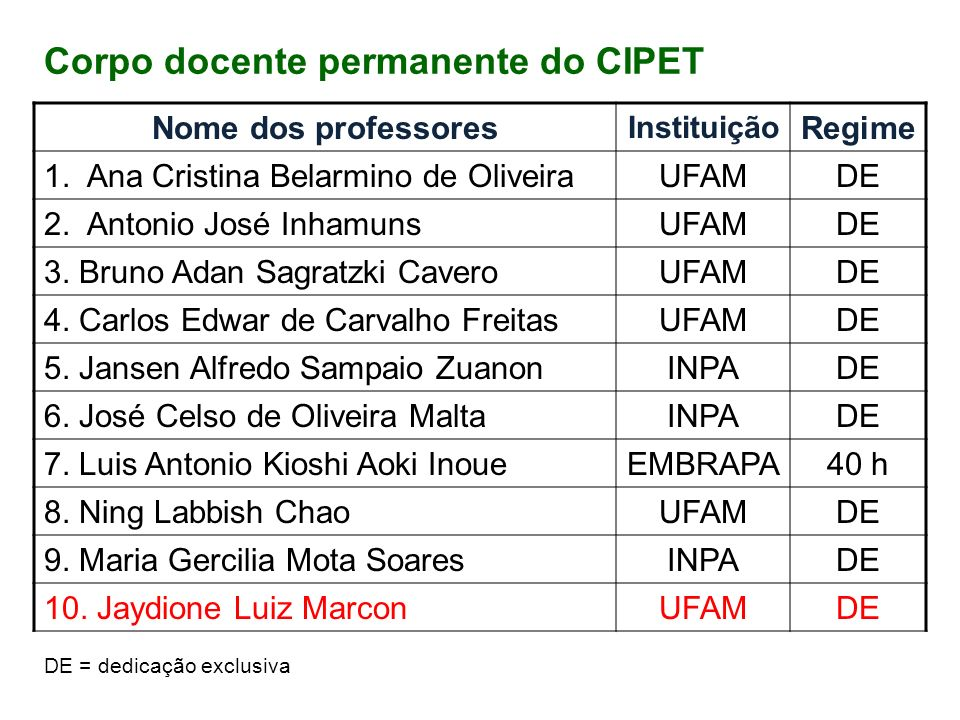 Corpo docente permanente do CIPET