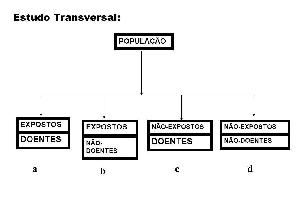 Estudo Transversal: a b c d DOENTES POPULAÇÃO EXPOSTOS NÃO-EXPOSTOS