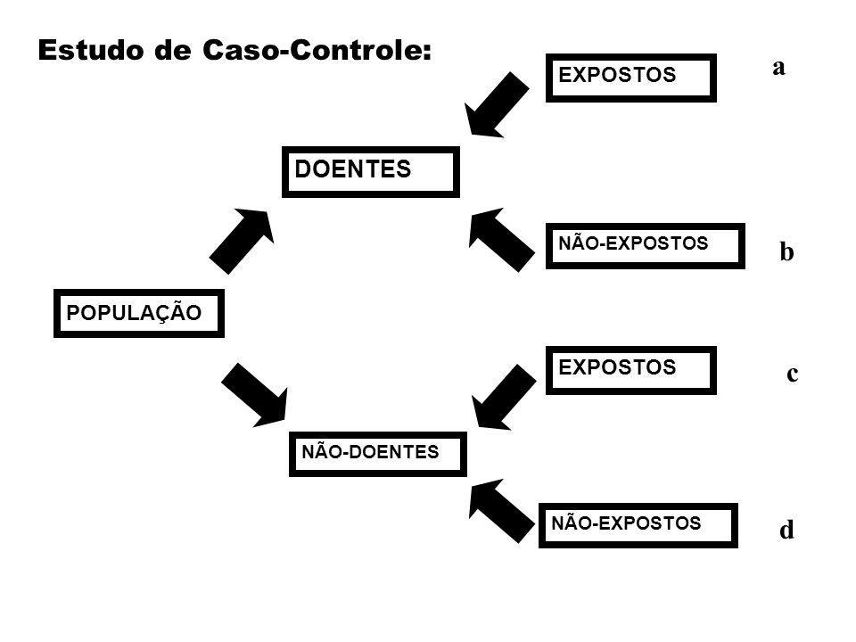 Estudo de Caso-Controle: a