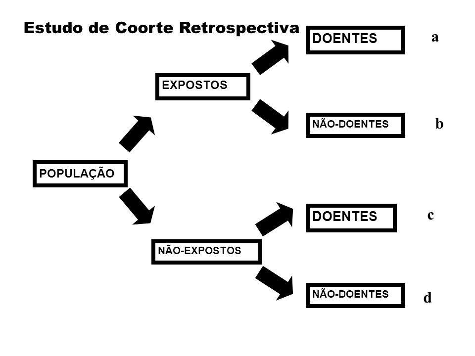 Estudo de Coorte Retrospectiva a
