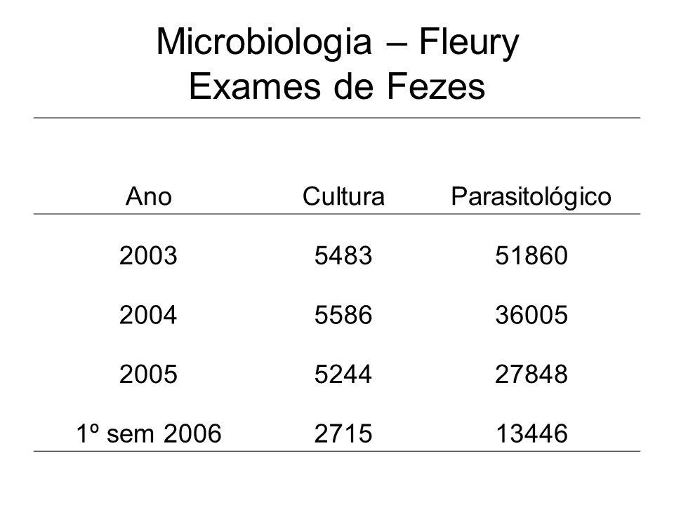 Microbiologia – Fleury Exames de Fezes