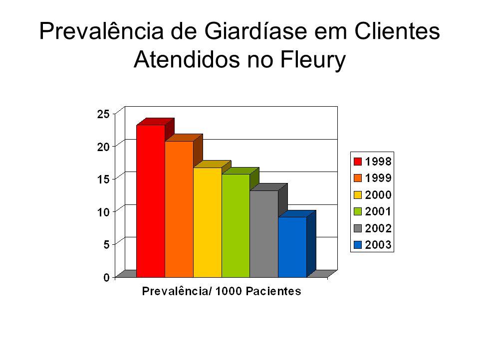 Prevalência de Giardíase em Clientes Atendidos no Fleury
